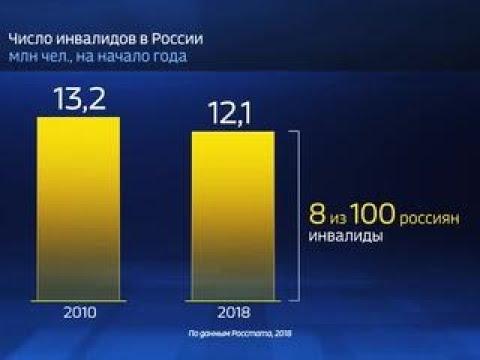 Россия в цифрах Изменилось ли положение инвалидов в России Россия Сегодня