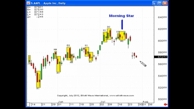 Turning Failure Into Profits With Japanese Candlesticks - Elliott Wave Junctures