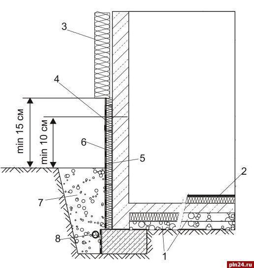 Советы эксперта: Утепление стен подвалов и фундаментов