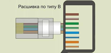 Как установить и подключить интернет розетку, телевизионную розетку и телефонную