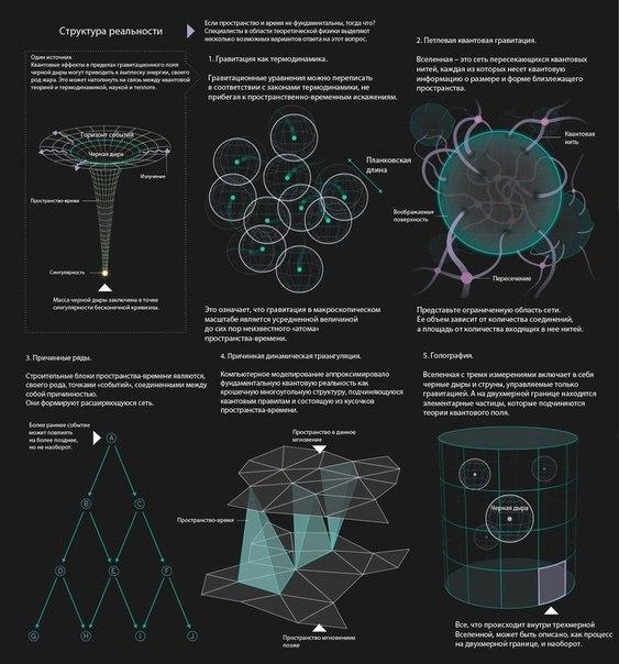 Происхождение пространства и времени