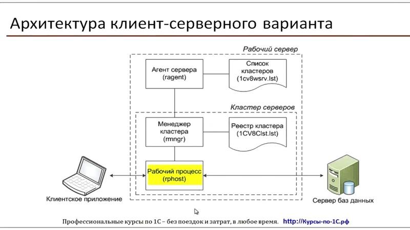 1C Администрирование : Занятие 14. Клиент серверный вариант работы платформы