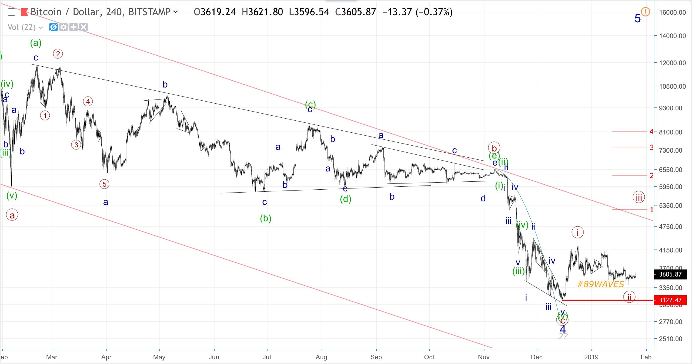 Волновой анализ Bitcoin, GBP/JPY и нефти Brent.