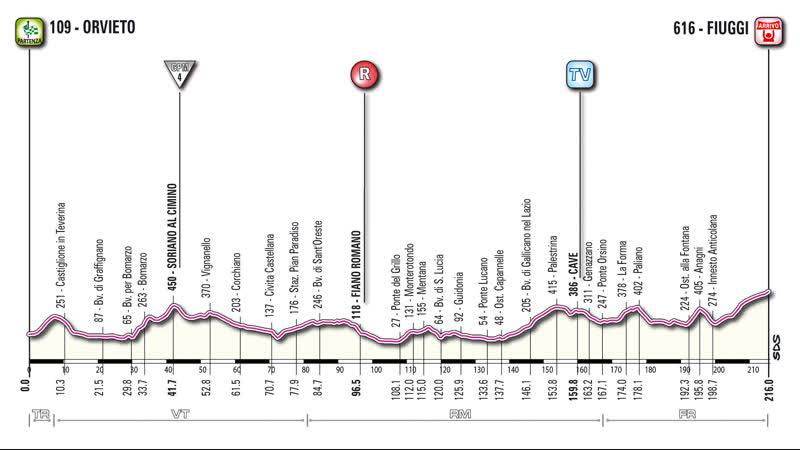 Giro 2011.05.12 Stage-06 Orvieto-Fiuggi