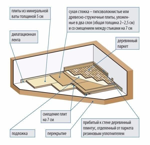 Звуко - и теплоизоляция мансарды в доме