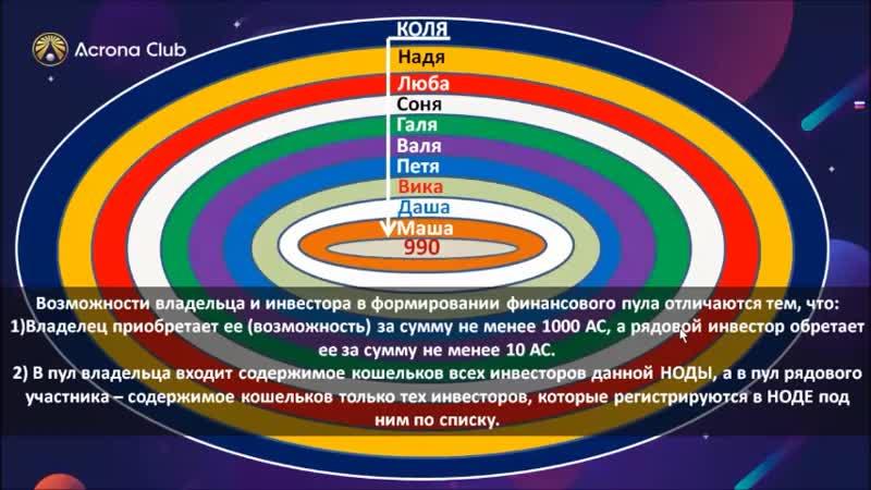 Acrona Investment Что такое НОДА