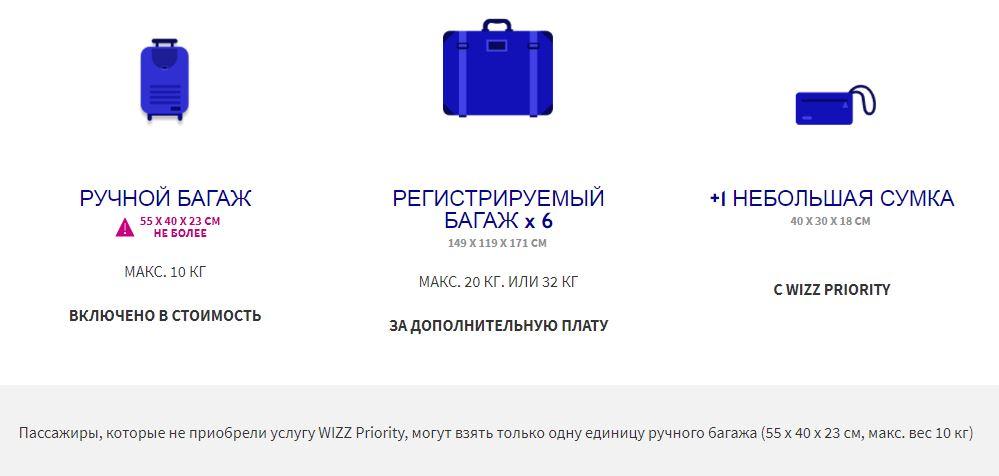 Инфографика: правила провза багажа на рейсах Wizz Air