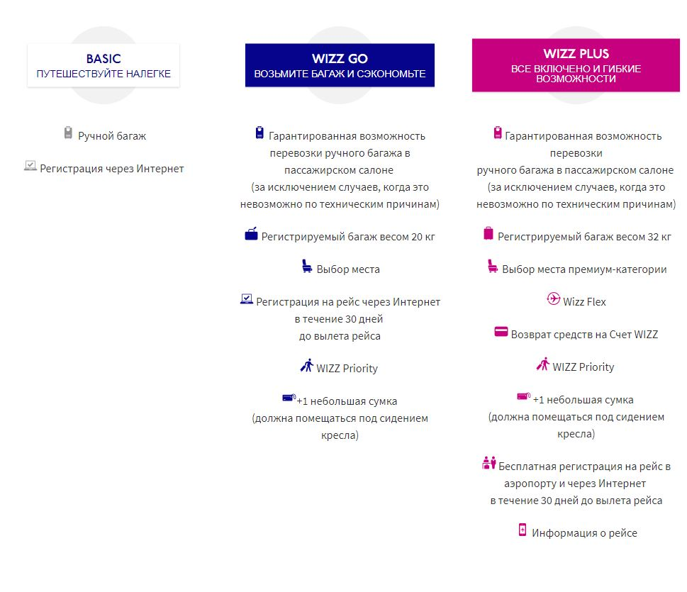Инфографика: тарифы Wizz Air