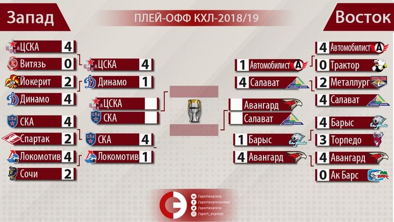 Определились финалисты конференций Кубка Гагарина-2019