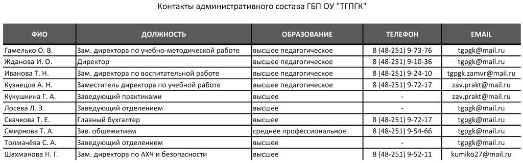Контакты администрации
