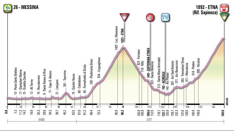 Giro 2011.05.15 Stage-09 Messina-Etna