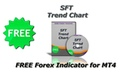 SFT Trend Chart FREE Forex Indicator for MT4