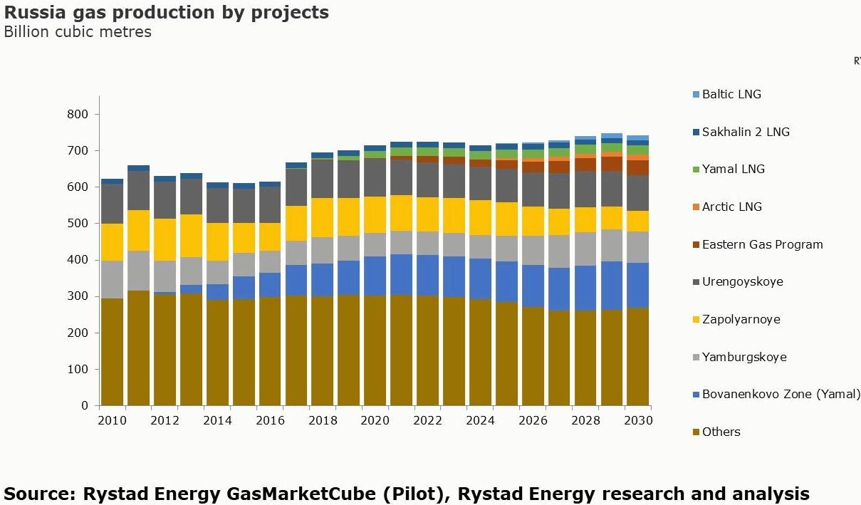 Rystadenergy: 2010-2030 Российская добыча газа