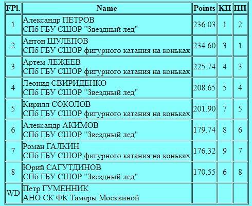Российские соревнования сезона 2018-2019 (общая) - Страница 4 IKt2agBhwh0