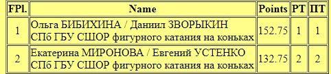 Российские соревнования сезона 2018-2019 (общая) - Страница 4 CGIOJoOWL3M