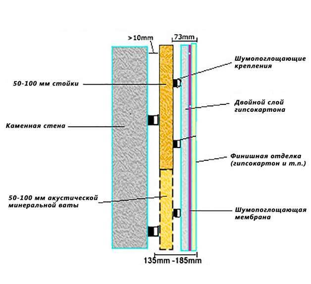Технологии снижения шума в помещениях