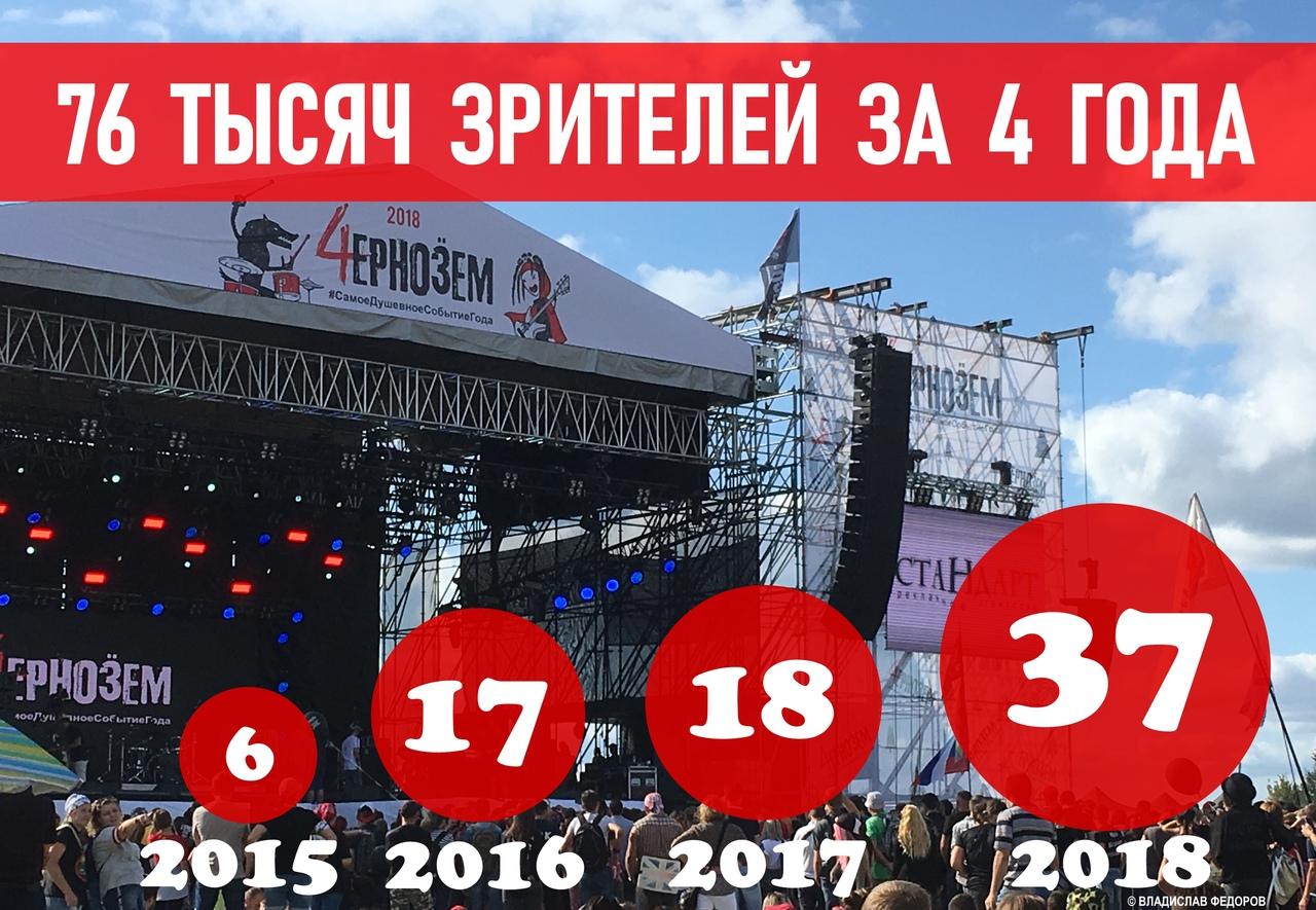 Рок-фестиваль «Чернозём» за 4 года посетило 76 тысяч человек