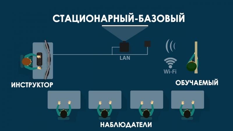 Электронный тренажёр стрелка-зенитчика ПЗРК «Игла»