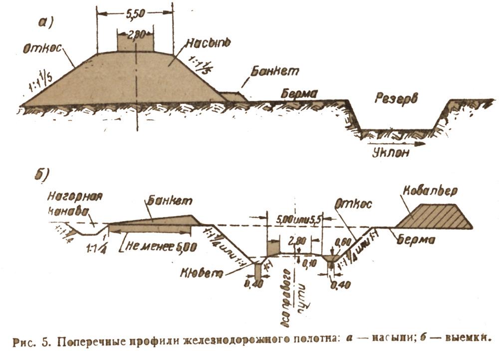 Типы земляных сооружений в строительстве