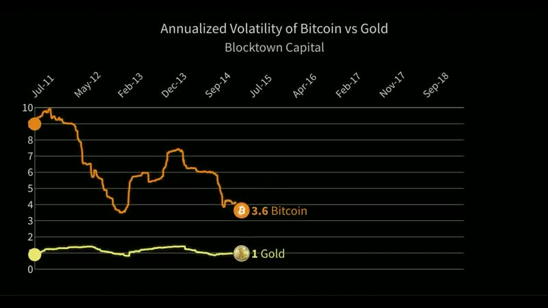 Bitcoin volatility continues to decrease and approaches the volatility of Gold over past