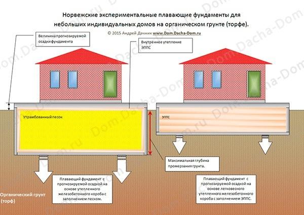 Строительство фундамента на глубоких залежах торфяного грунта методом пригрузки
