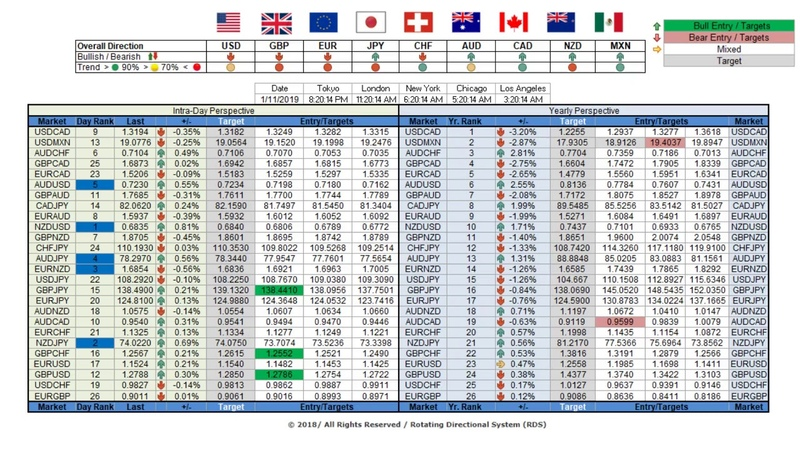 RDS - Rotating Directional System 26 Forex Pair Matrix