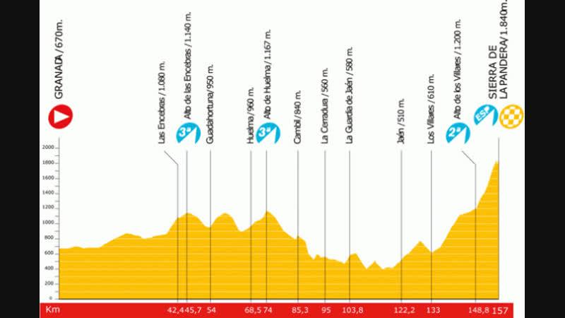 Vuelta a Espana 2009 stage 14 Grenada - La Pandera