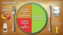Repas équilibré LA RECETTE pour se mettre à une Alimentation Saine