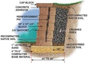 Идеи и конструкции подпорных стен