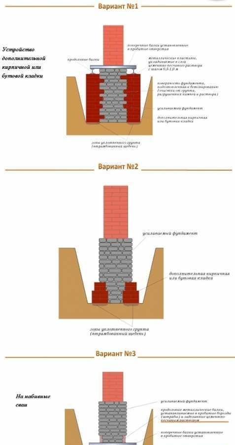 Укрепление и усиление фундамента старых зданий