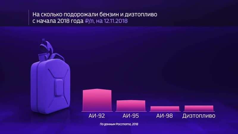 Как менялись цены на бензин в 2018 году. Инфографика