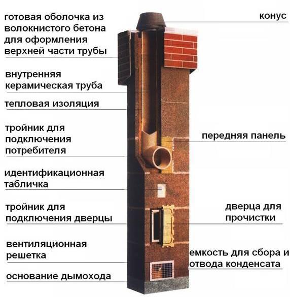 установка дымоходов в бане