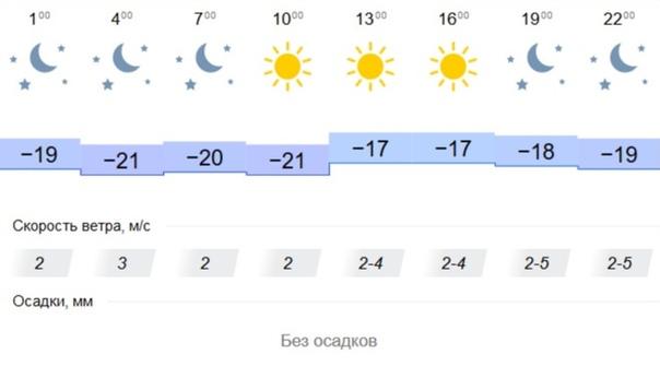 Погода в Кемерово сегодня, 11 декабря
