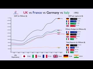Сравнение ФРГ, Франции, Италии и Великобритании
