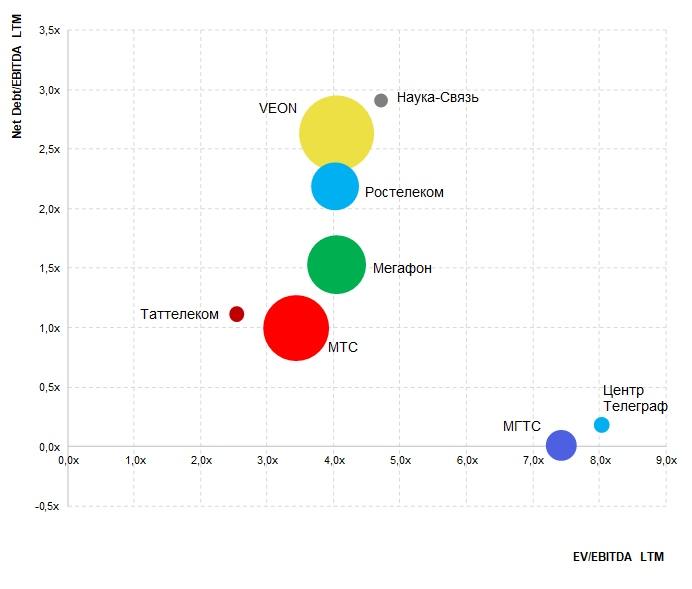 Обзор мультипликаторов - телекомы
