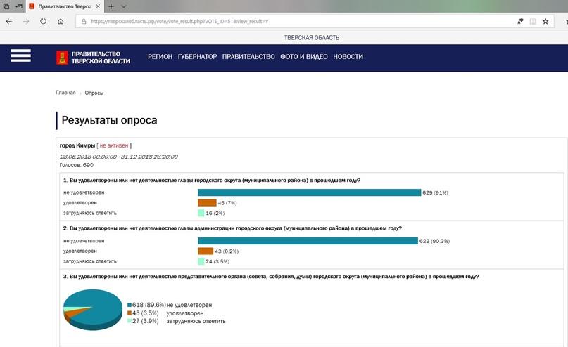 90,3% жителей города Кимры не удовлетворены работой администрации