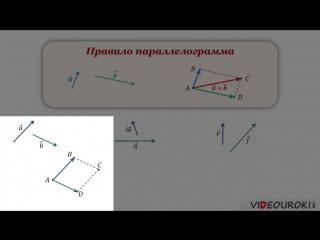 05. Законы сложения векторов. Правило параллелограмма