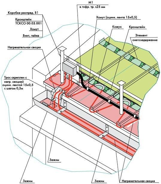 Проектирование системы антиобледенения для кровель (предотвращения появления сосулек)