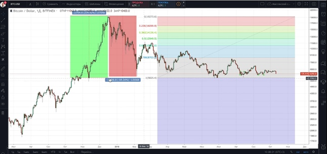 График, по которому оцениваются инвестиции в Bitcoin