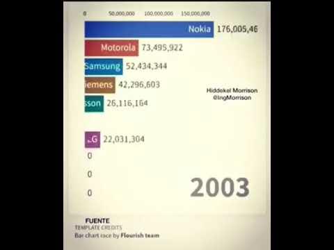 Cellphone market share - 1994 ~2017