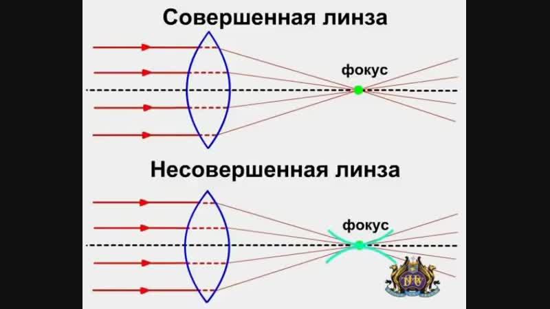 Оптические катастрофы