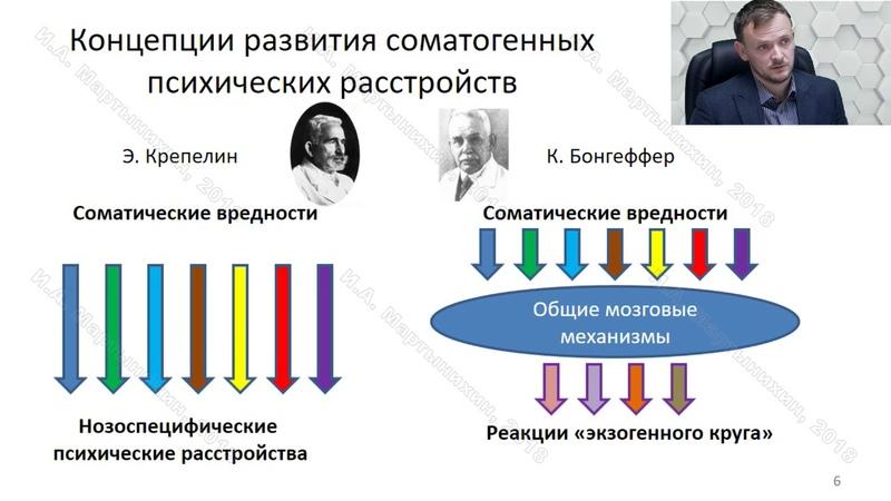 Психиатр Мартынихин И.А.: Психосоматические и соматопсихические расстройства: взгляд психиатра