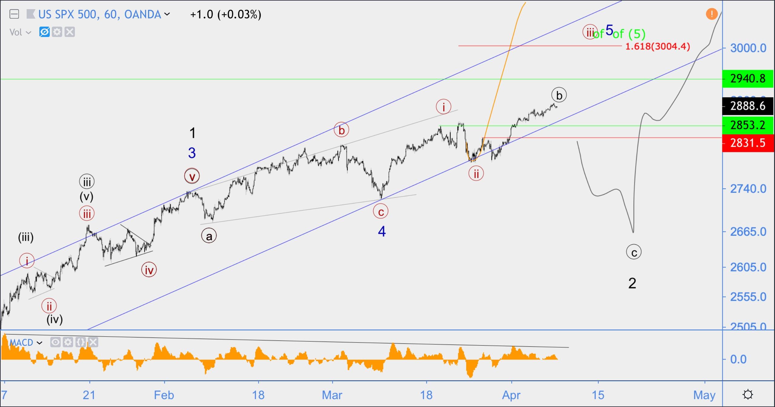 Волновой анали S&P500 (SPX), USD/CAD