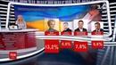 За даними опитувань, Володимир Зеленський виходить до другого туру президентських виборів