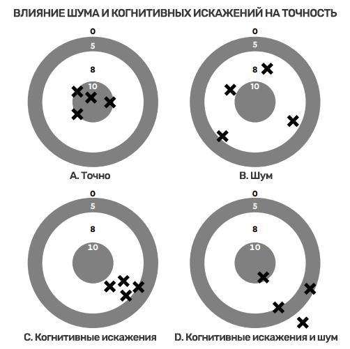 Влияние шума на точность