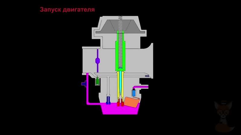 Карбюратор. Принцип работы карбюратора _ Carburetor. How a carburetor works _ Iz