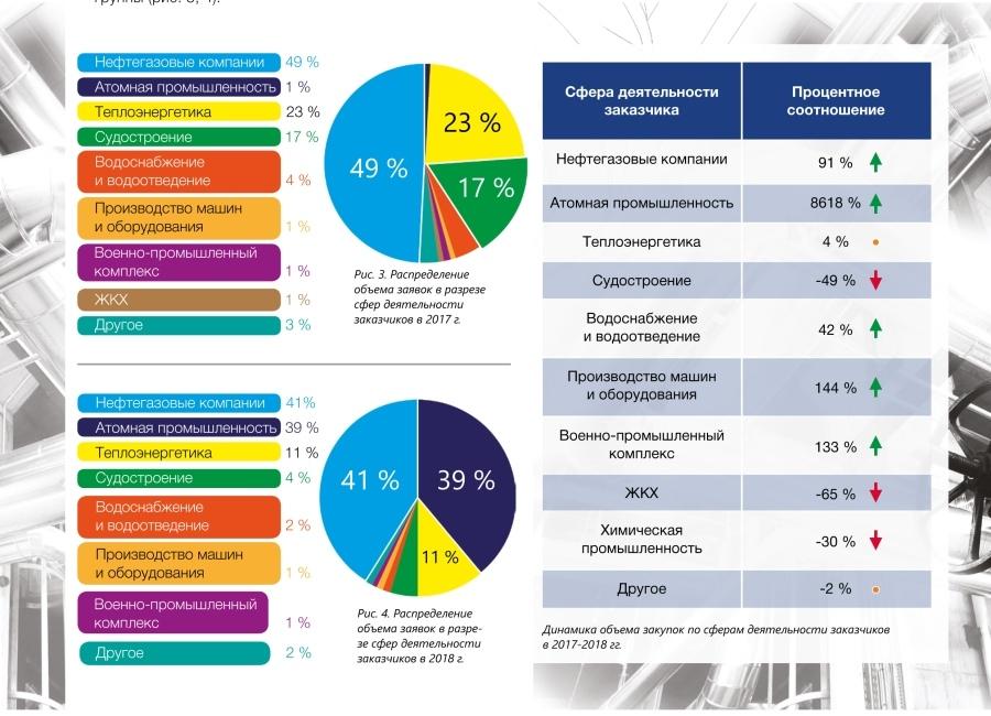 Обзор закупок трубопроводной арматуры в 2018 году (по № 223-ФЗ) - Изображение