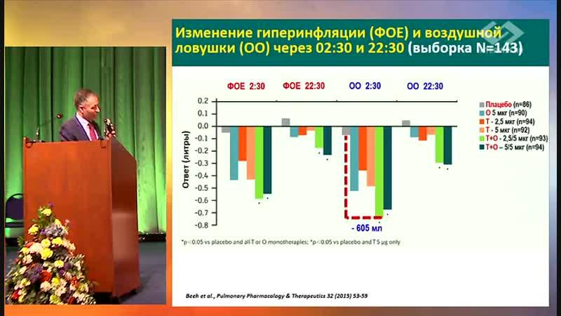 Терапевтические методы воздействия на гиперинфляцию и методы мониторирования