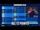 Eurovision 2018 All 12 points Jury voting