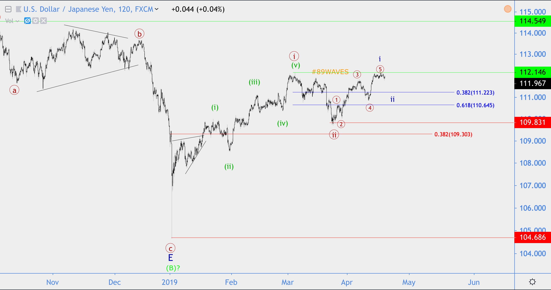 Волновой анализ Apple, USD/JPY, NZD/USD